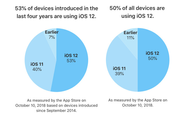 Apple says half of all iOS devices are now running iOS 12