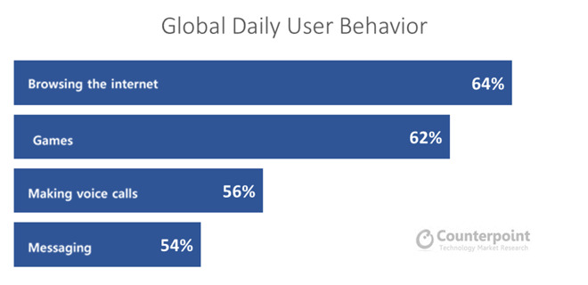 Users spending hours on their smartphone, but they're using
