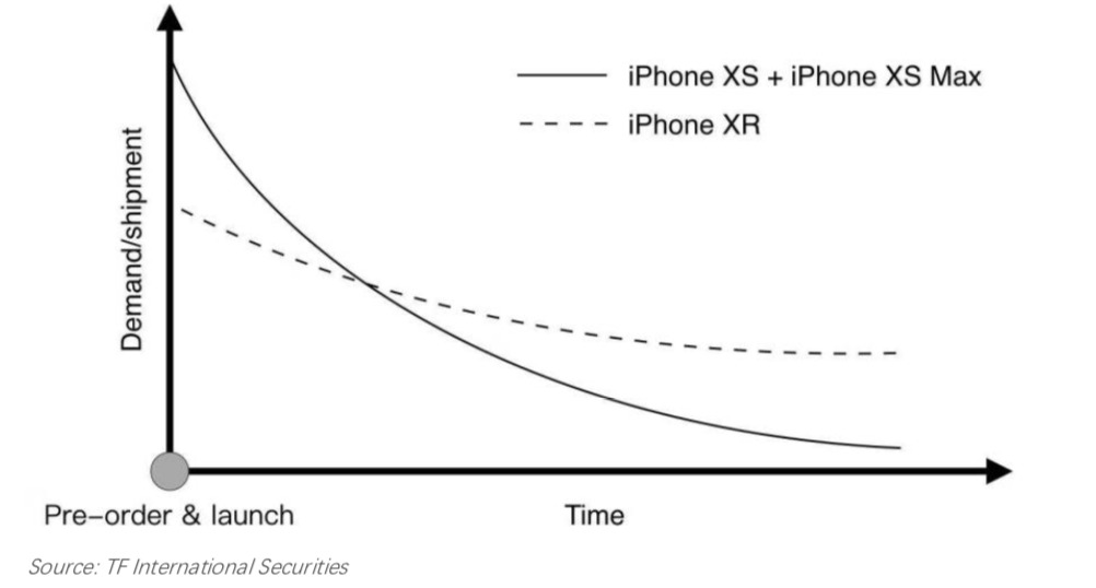 iPhone XR demand versus iPhone XS