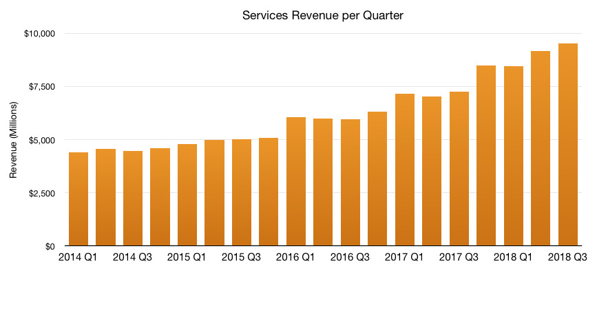 Apple's services revenue through the third fiscal quarter of 2018