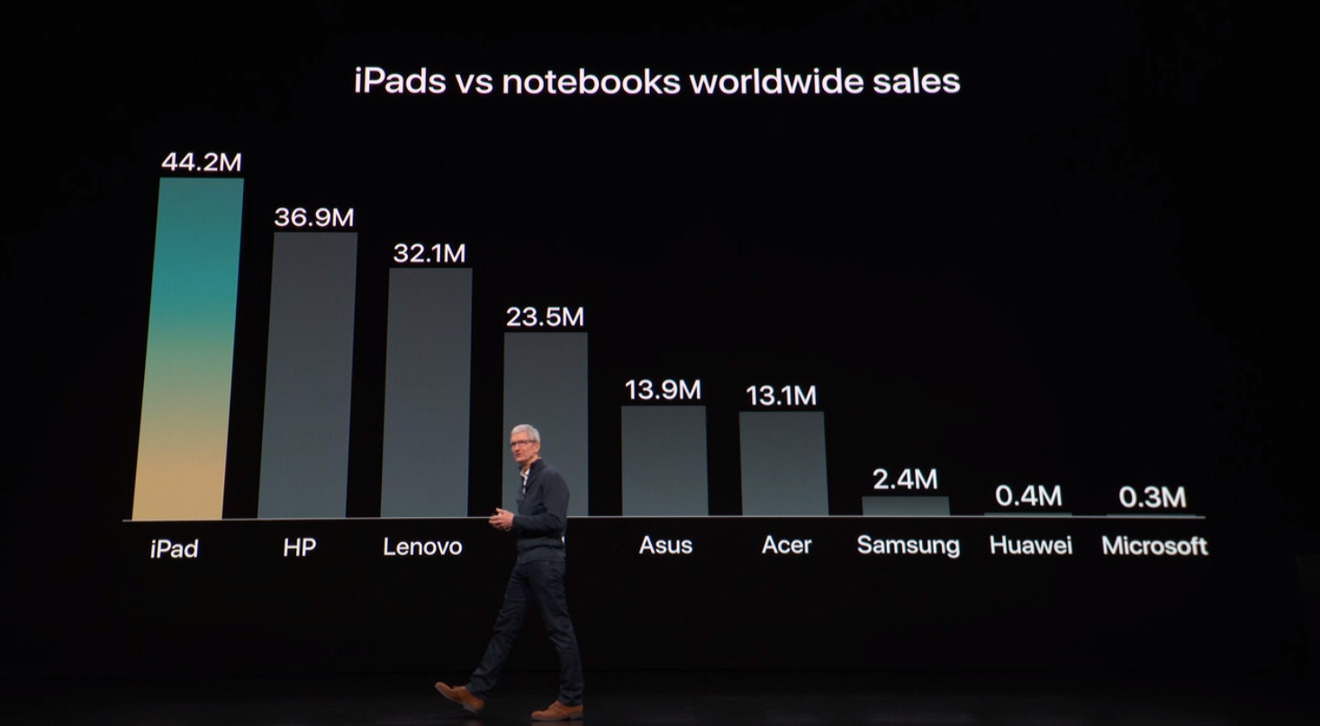 iPad popularity