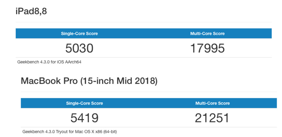 Geekbench scores for iPad Pro (top), MacBook Pro (bottom)