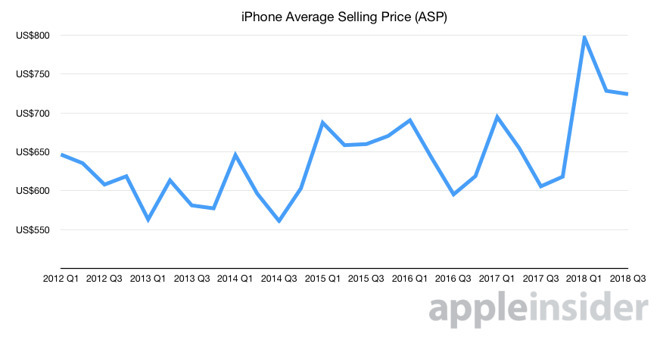 Graph showing changes in iPhone ASP over time