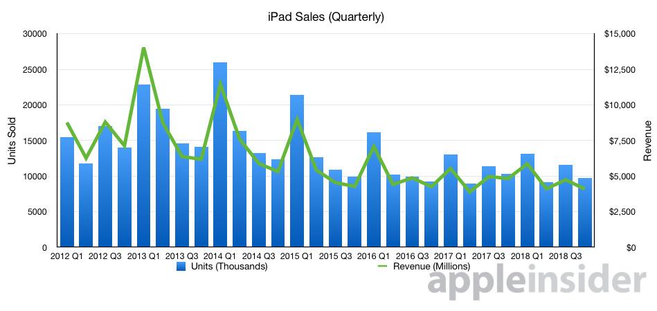 iPad units and revenue