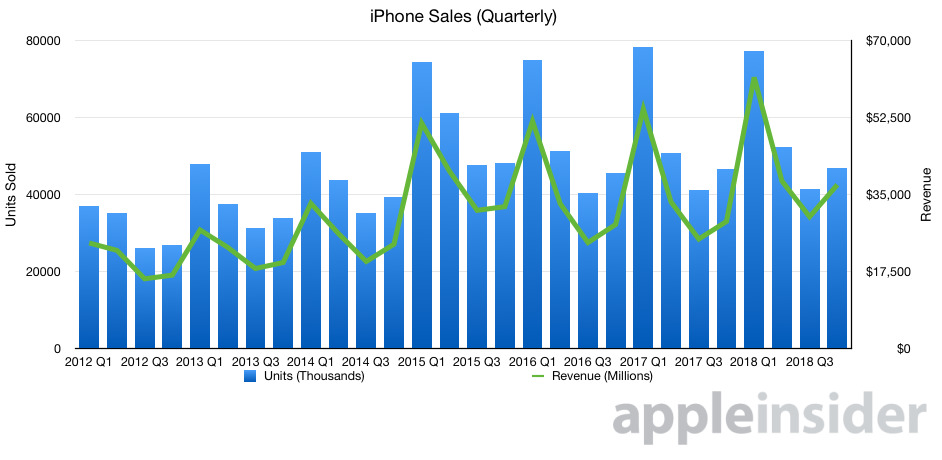 iPhone units and revenue