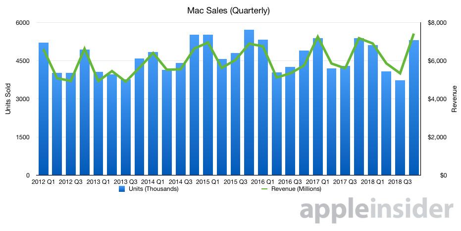 Mac units and revenue