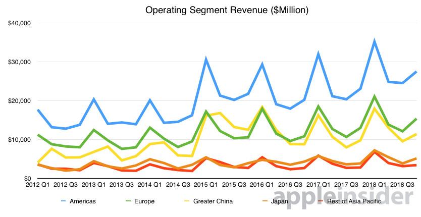Operating segment revenue for different regions