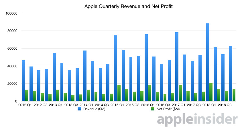 Apple's quarterly revenue and net profit