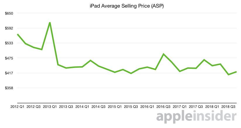 iPad's average selling price