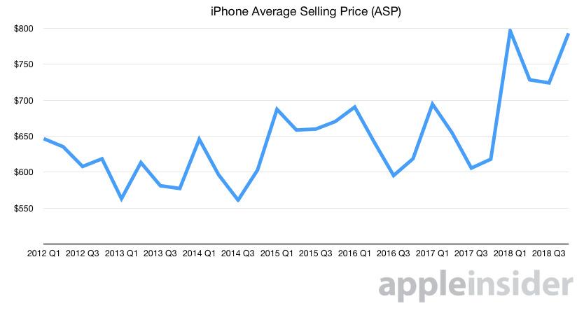iPhone's average selling price