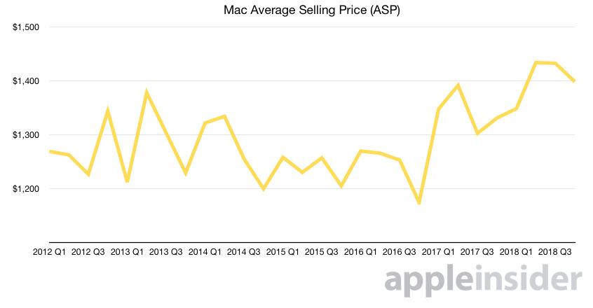 Mac's average selling price