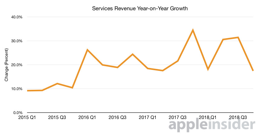 The ongoing year-on-year growth of Apple's Services arm