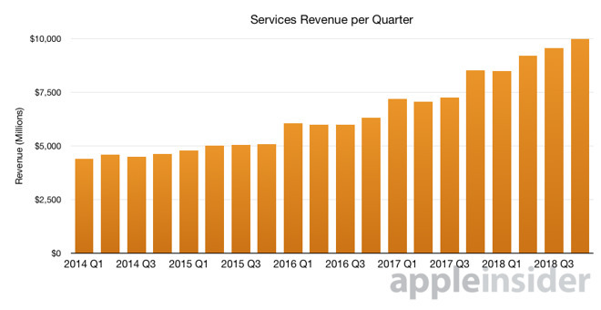 Apple's services revenue per quarter since 2014