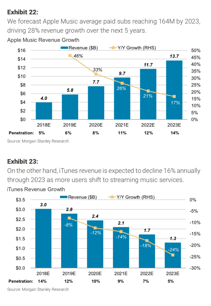Apple music growth through 2023 - source Morgan Stanley