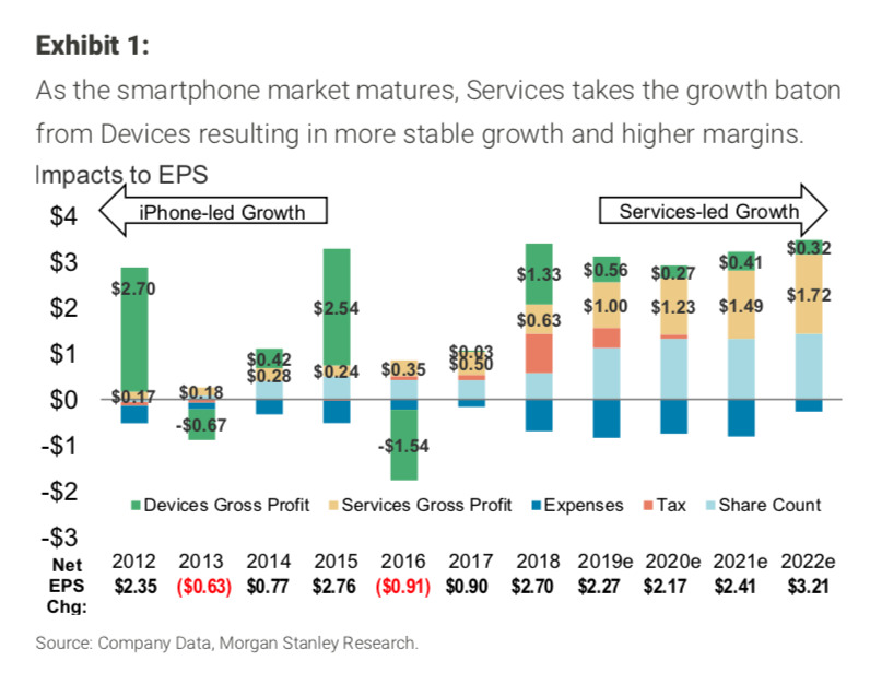 Services versus iPhone growth through 2022 - source Morgan Stanley