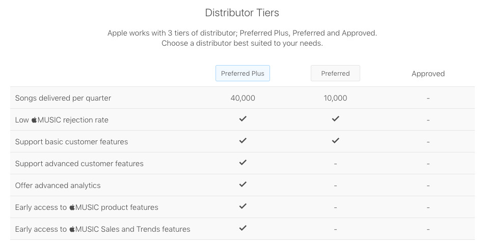 A table showing the tiers of Apple's new distributor program