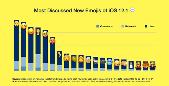 Bald person, new smileys top list of most discussed iOS 12 1