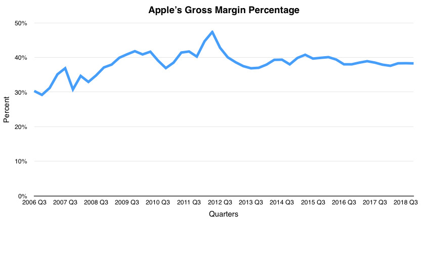 Apple's Quarterly Profits 2006 to 2018 (graph by Malcolm Owen)