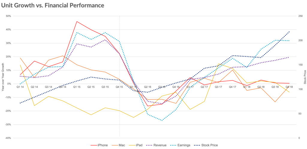 Apple's unit growth against revenue, earnings, and its stock price (via Loup Ventures)