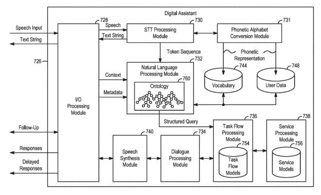 Siri Patente