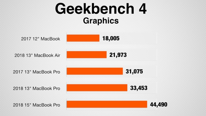 Geekbench 4's graphics test scores