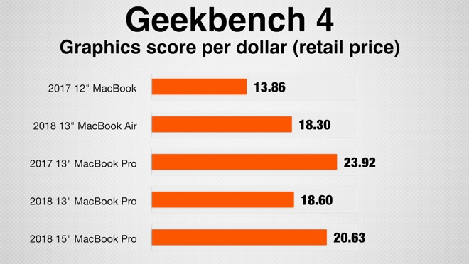 Geekbench 4's graphics test scores, per dollar
