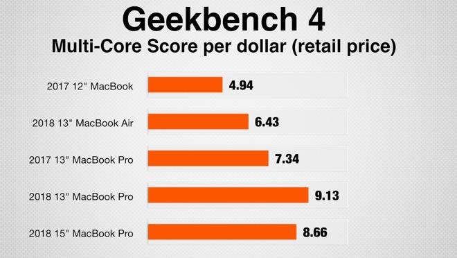 Geekbench 4's multi-core test scores, per dollar