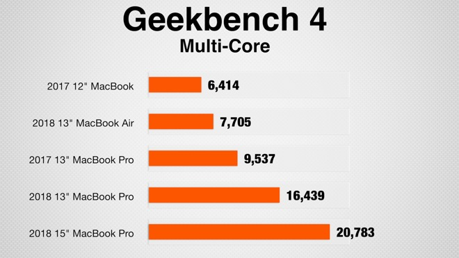 Geekbench 4's multi-core test scores
