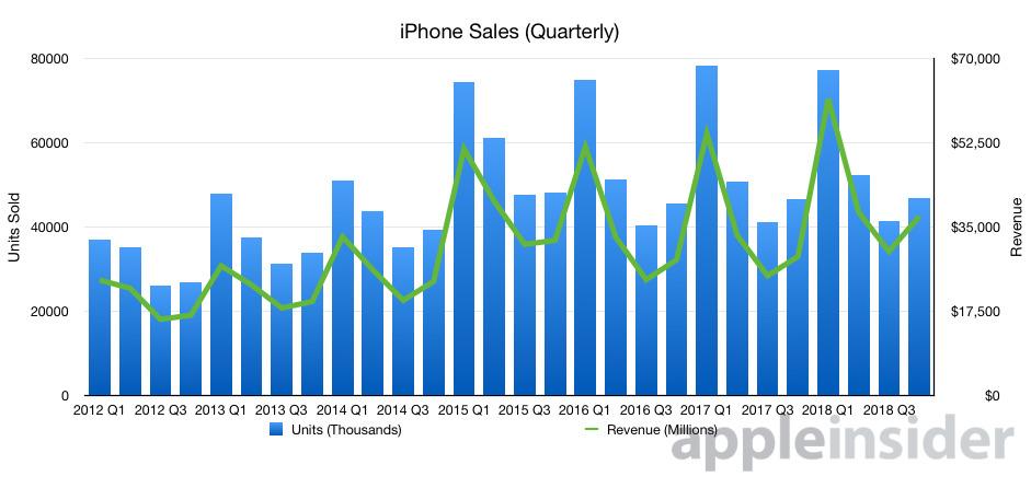 Apple's iPhone sales per quarter