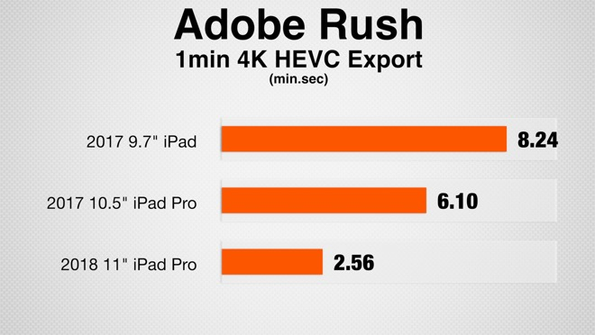 iPad benchmarks in Adobe Rush