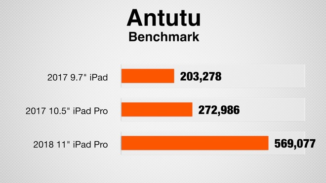 iPad benchmarks in Antutu
