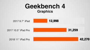 iPad benchmarks in Geekbench 4