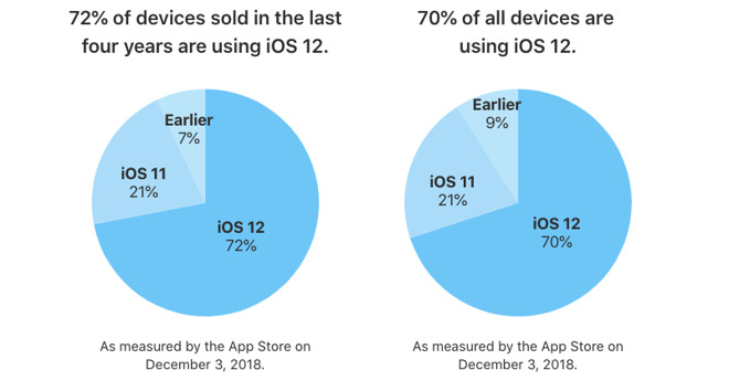 Apple confirms 70 percent of iOS devices now running iOS 12