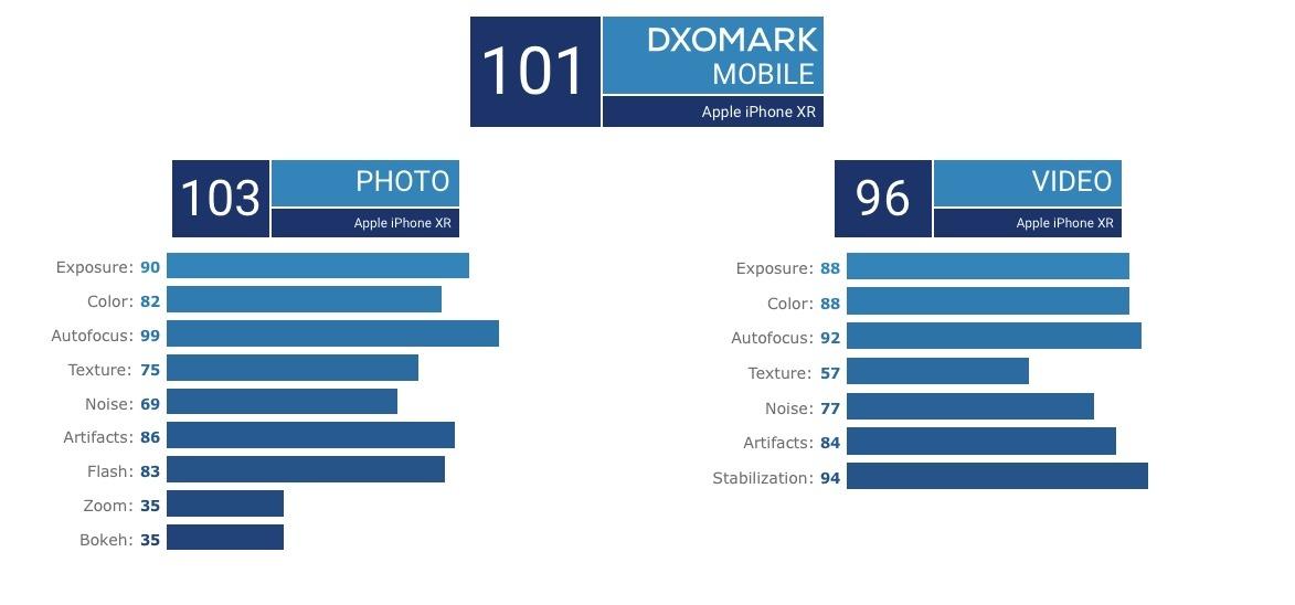 DxOMark's iPhone XR feature ranking