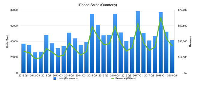 Chart of Apple's financial Q3 sales figures (Credit: Malcolm Owen)