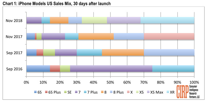 iPhone XR launch attracted more Android switchers in the