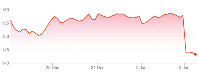 The value of AAPL over the last five days (via Google)
