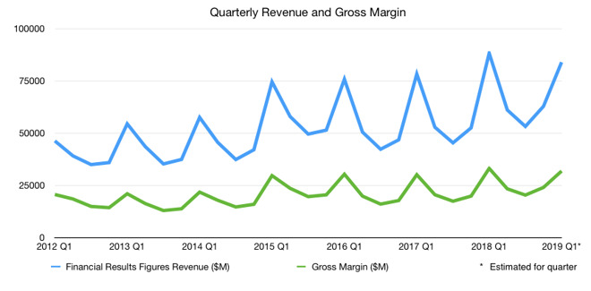 Apple's quarterly revenue and gross margin, including the new estimates for Q1 2019