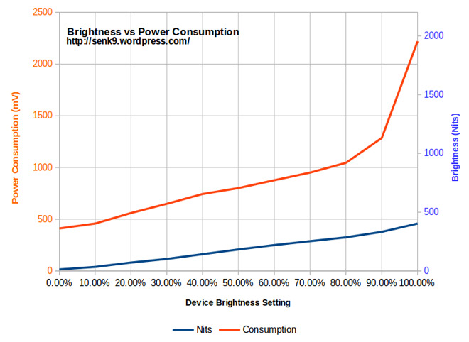 Brightness versus Power Consumption (Source: Senk9)