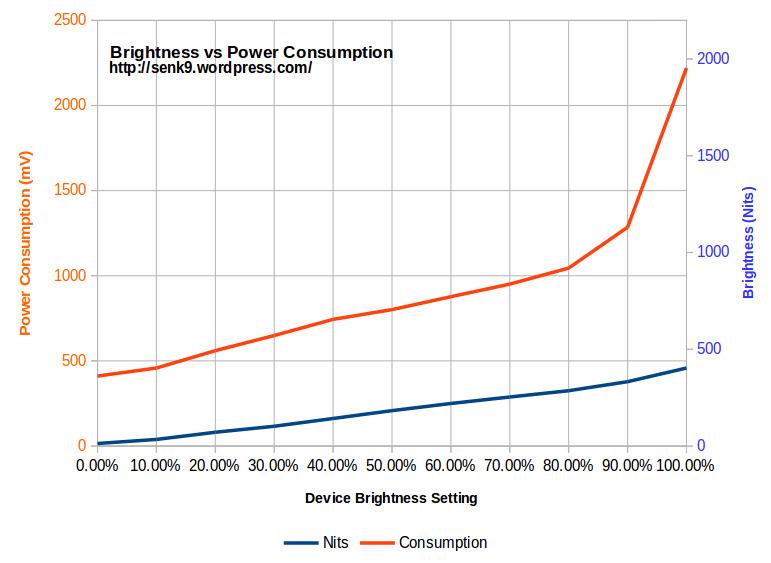Brightness versus Power Consumption (Source: Senk9)
