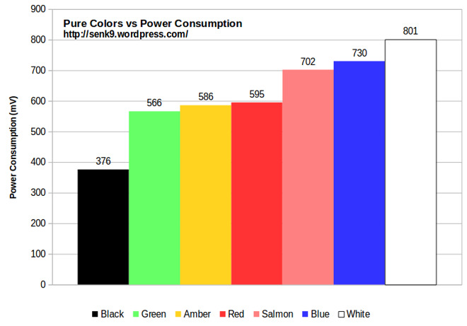 Colors versus Power Consumption (Source: Senk9)