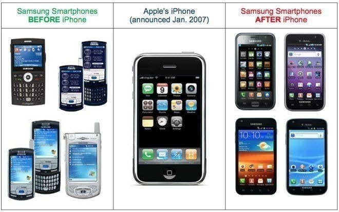 Chart showing the impact of iPhone on Samsung design
