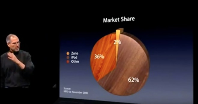 Steve Jobs mocks the launch-month market share of the Microsoft Zune