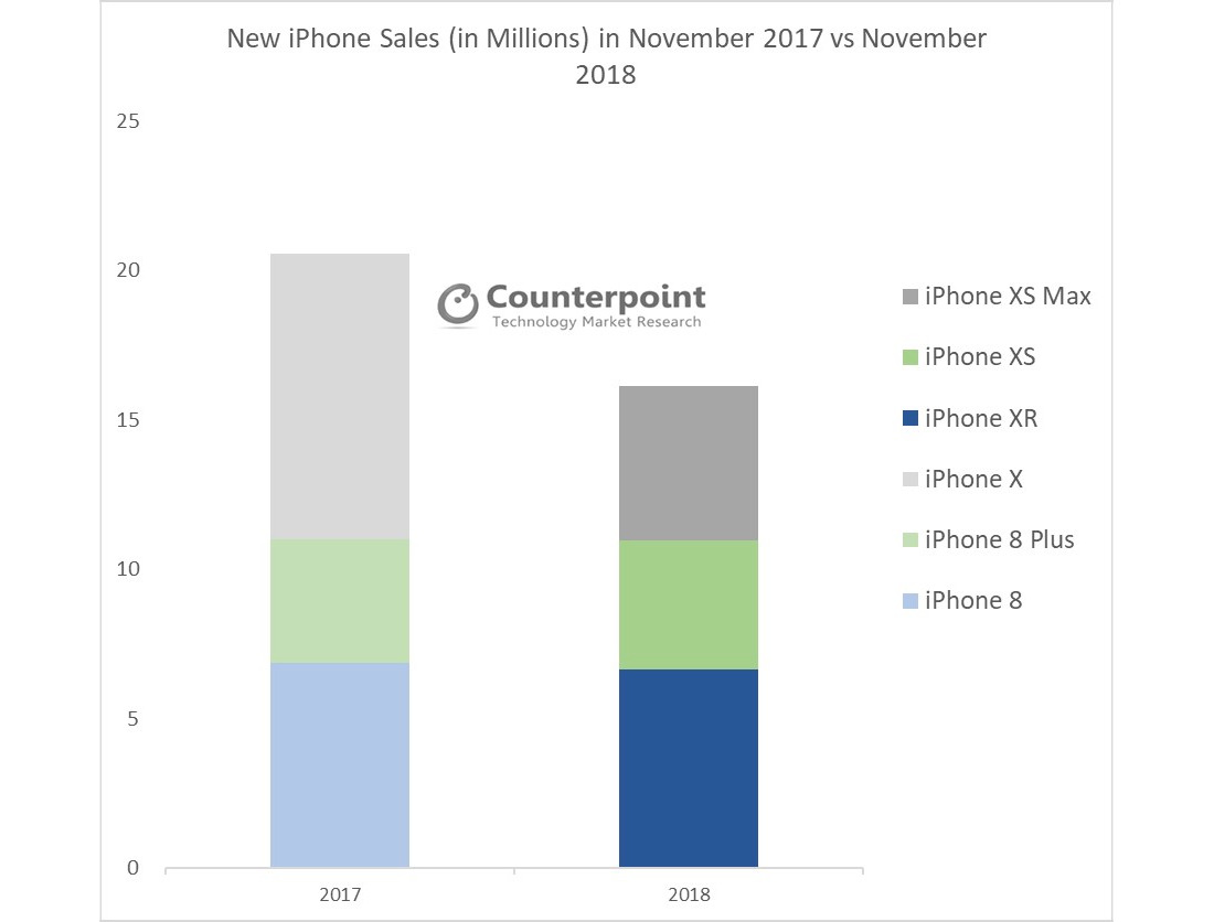 Counterpoint's figures comparing the November 2018 iPhone sales with those from November 2017