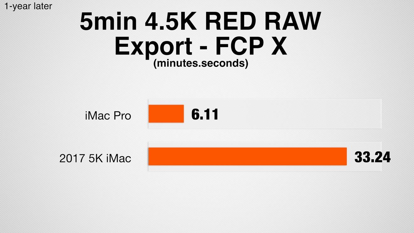 iMac Pro vs iMac 5K 5-minute project 4.5K RED RAW