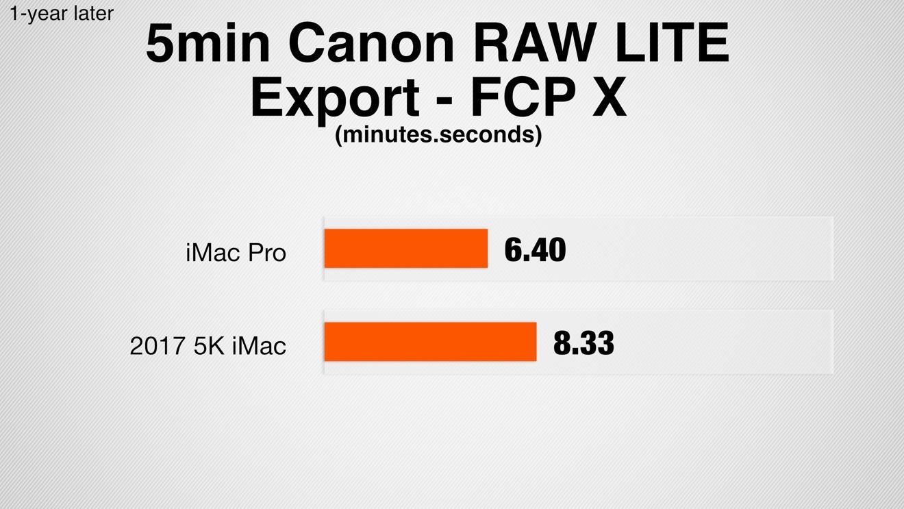 iMac Pro vs iMac 5K 5min Canon RAW