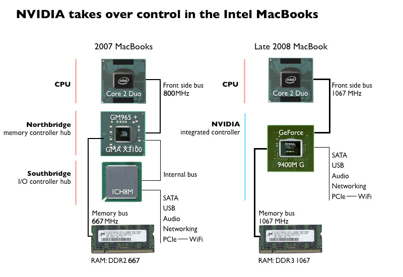 Diagram showing the difference Nvidia brought to the MacBook in 2008