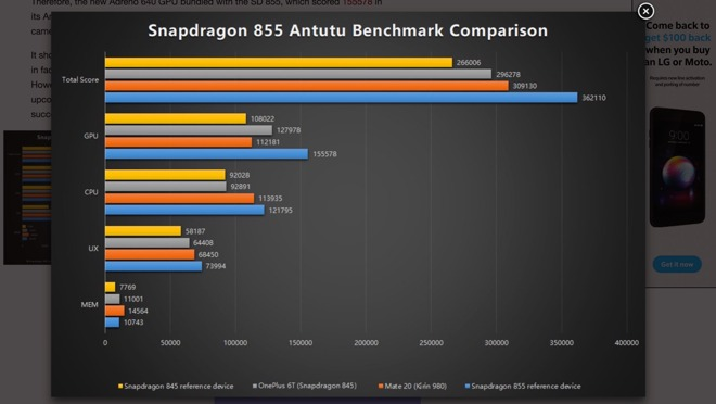 Antutu benchmarks for the Snapdragon 855