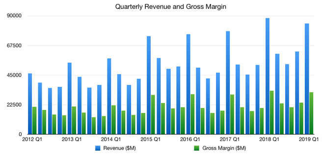 Apple's fiscal first quarter 2019 quarterly revenue and gross margin