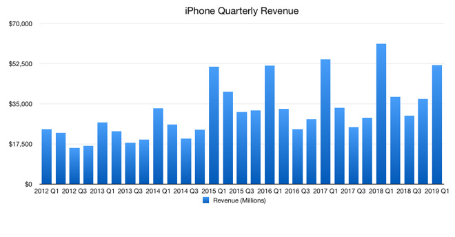 Quarterly iPhone revenue